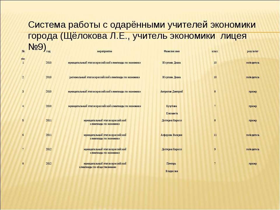 Система работы с одарёнными учителей экономики города (Щёлокова Л.Е., учитель...