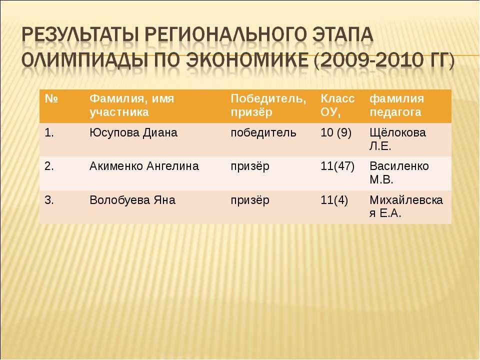 № Фамилия, имя участника Победитель, призёр Класс ОУ, фамилия педагога 1. Юсу...