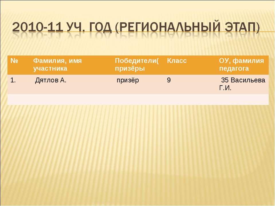 № Фамилия, имя участника Победители(призёры Класс ОУ, фамилия педагога 1. Дят...