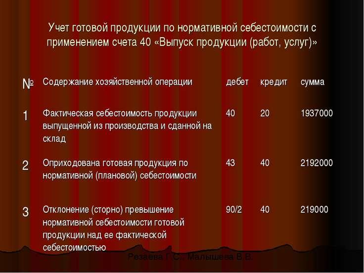 Учет готовой продукции по нормативной себестоимости с применением счета 40 «В...