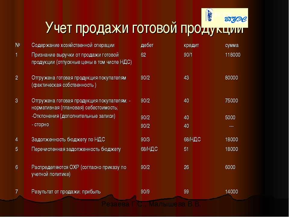 Учет продажи готовой продукции Резаева Г.С., Малышева В.В.
