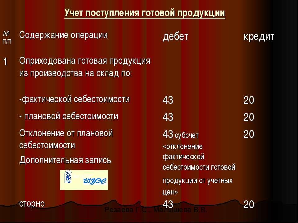 Учет поступления готовой продукции Резаева Г.С., Малышева В.В.