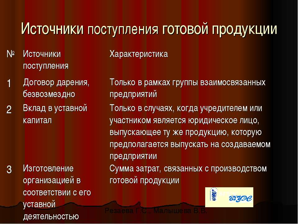 Источники поступления готовой продукции Резаева Г.С., Малышева В.В.