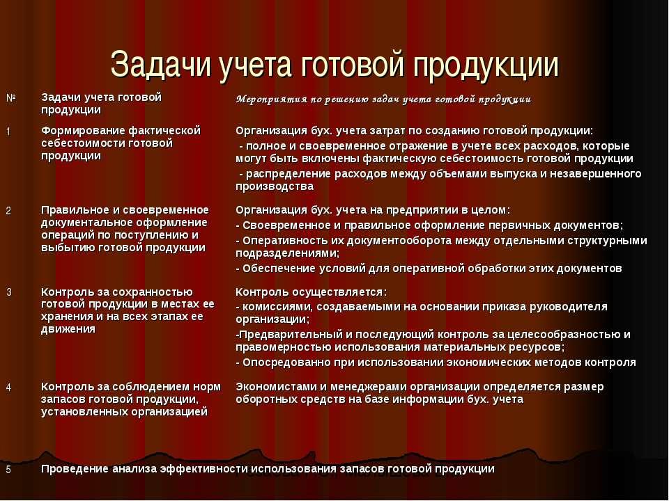 Задачи учета готовой продукции Резаева Г.С., Малышева В.В.