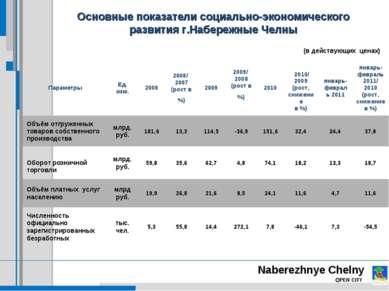 Naberezhnye Chelny OPEN CITY Основные показатели социально-экономического раз...
