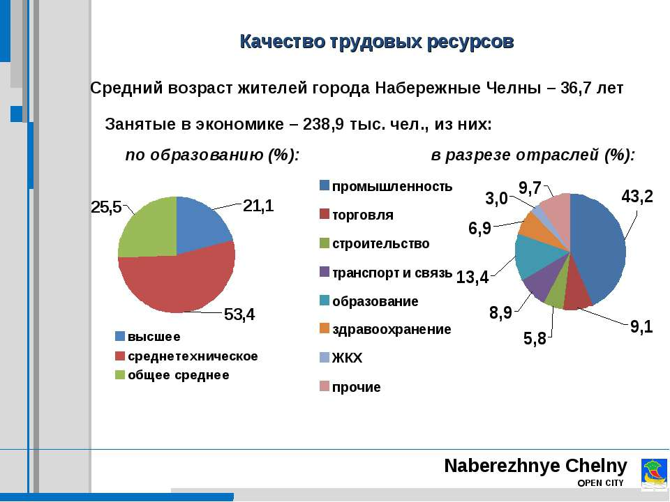 Naberezhnye Chelny OPEN CITY Качество трудовых ресурсов Средний возраст жител...