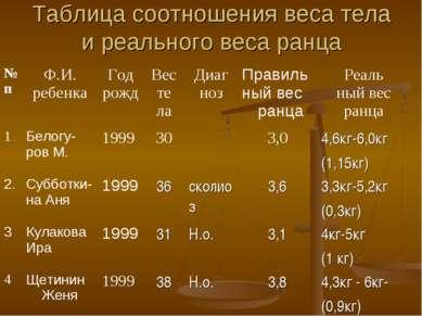 Таблица соотношения веса тела и реального веса ранца № п Ф.И. ребенка Год рож...