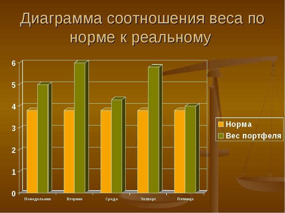 Диаграмма соотношения веса по норме к реальному