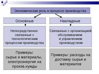 Экономическая роль в процессе производства Основные Накладные Непосредственно...