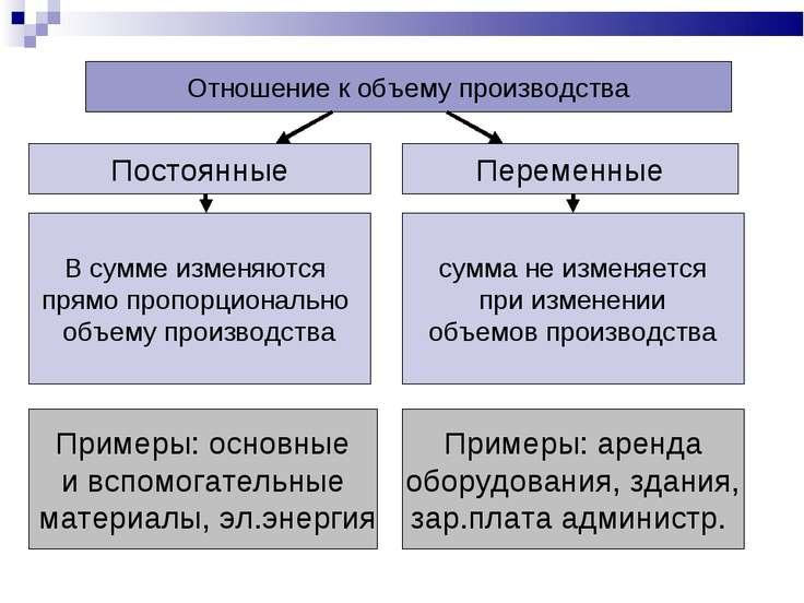 Отношение к объему производства Постоянные Переменные В сумме изменяются прям...