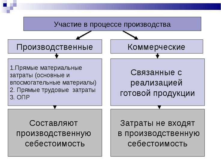 Участие в процессе производства Производственные Коммерческие 1.Прямые матери...