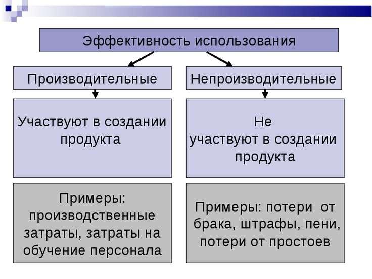 Эффективность использования Производительные Непроизводительные Участвуют в с...