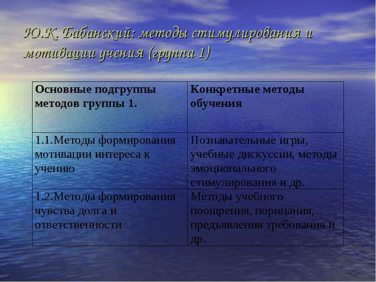 Ю.К. Бабанский: методы стимулирования и мотивации учения (группа 1)