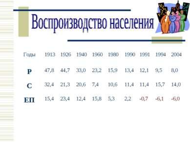 Годы 1913 1926 1940 1960 1980 1990 1991 1994 2004 Р 47,8 44,7 33,0 23,2 15,9 ...