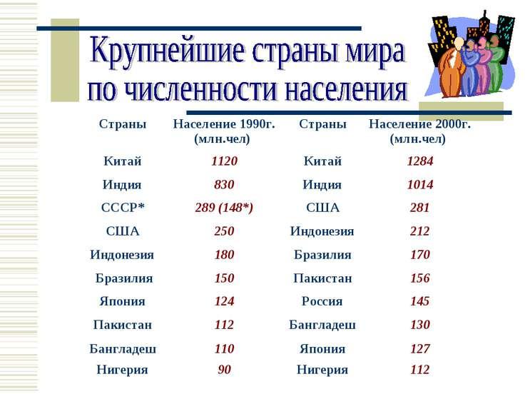 Страны Население 1990г. (млн.чел) Страны Население 2000г. (млн.чел) Китай 112...