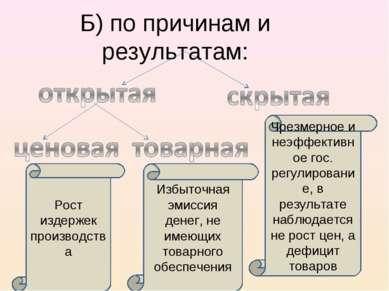 Б) по причинам и результатам: Чрезмерное и неэффективное гос. регулирование, ...