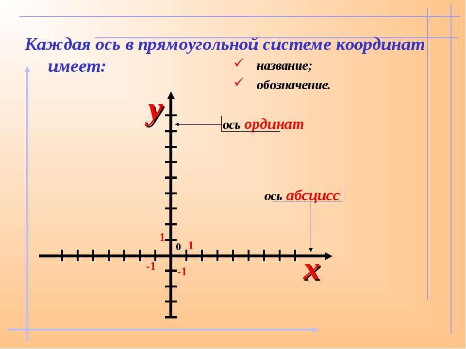 Каждая ось в прямоугольной системе координат имеет: название; обозначение.