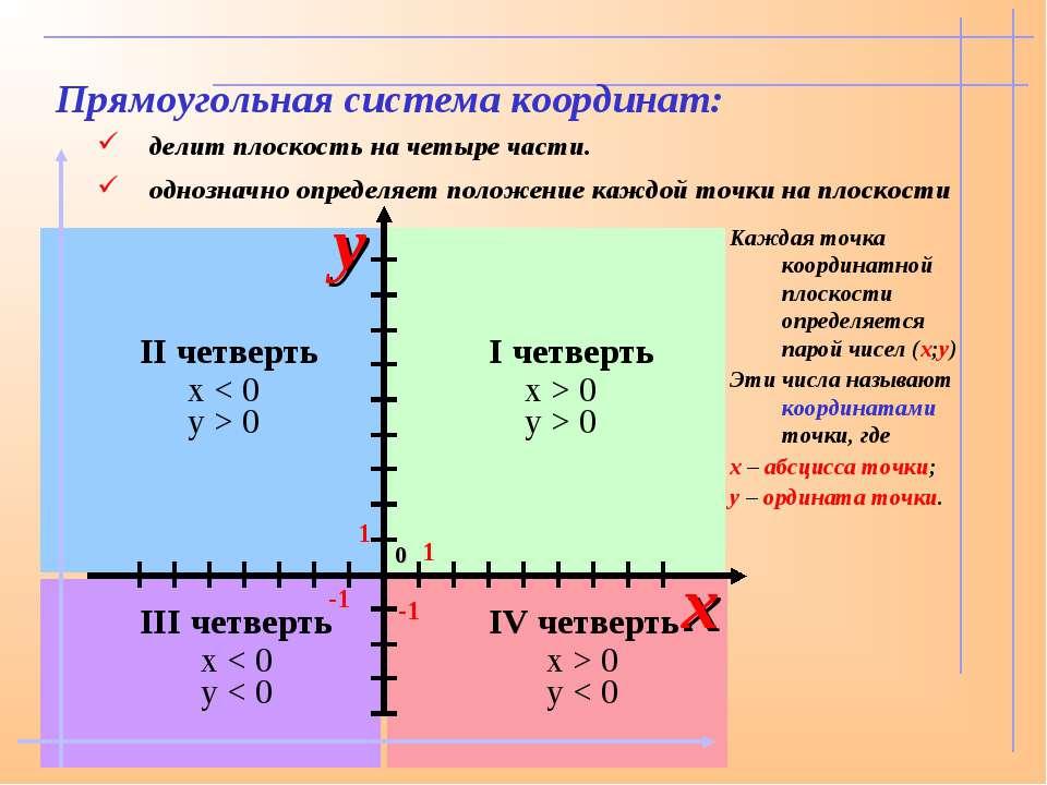 x > 0 y > 0 x > 0 y < 0 x < 0 y < 0 x < 0 y > 0 Прямоугольная система координ...