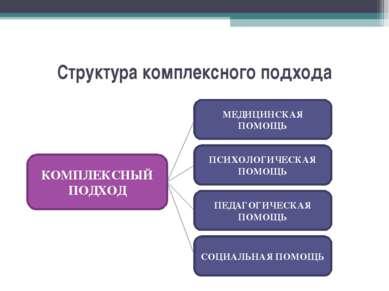 Структура комплексного подхода КОМПЛЕКСНЫЙ ПОДХОД МЕДИЦИНСКАЯ ПОМОЩЬ ПСИХОЛОГ...