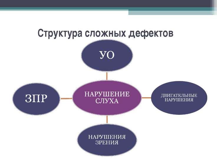 Структура сложных дефектов