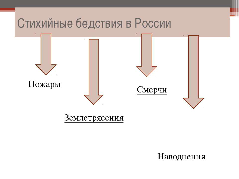 Cтихийные бедствия в России Наводнения Землетрясения Пожары Смерчи