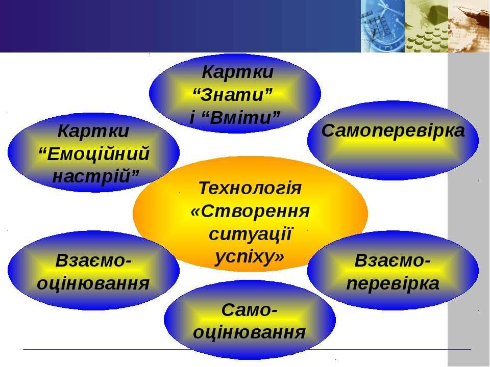 """Технологія «Створення ситуації успіху» Самоперевірка Картки """"Знати"""" і """"Вміти""""..."""