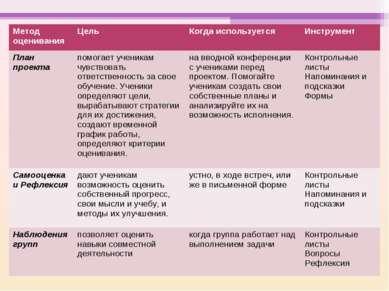 Метод оценивания Цель Когда используется Инструмент План проекта помогает уче...