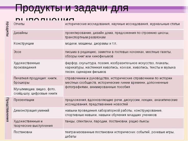 Продукты и задачи для выполнения