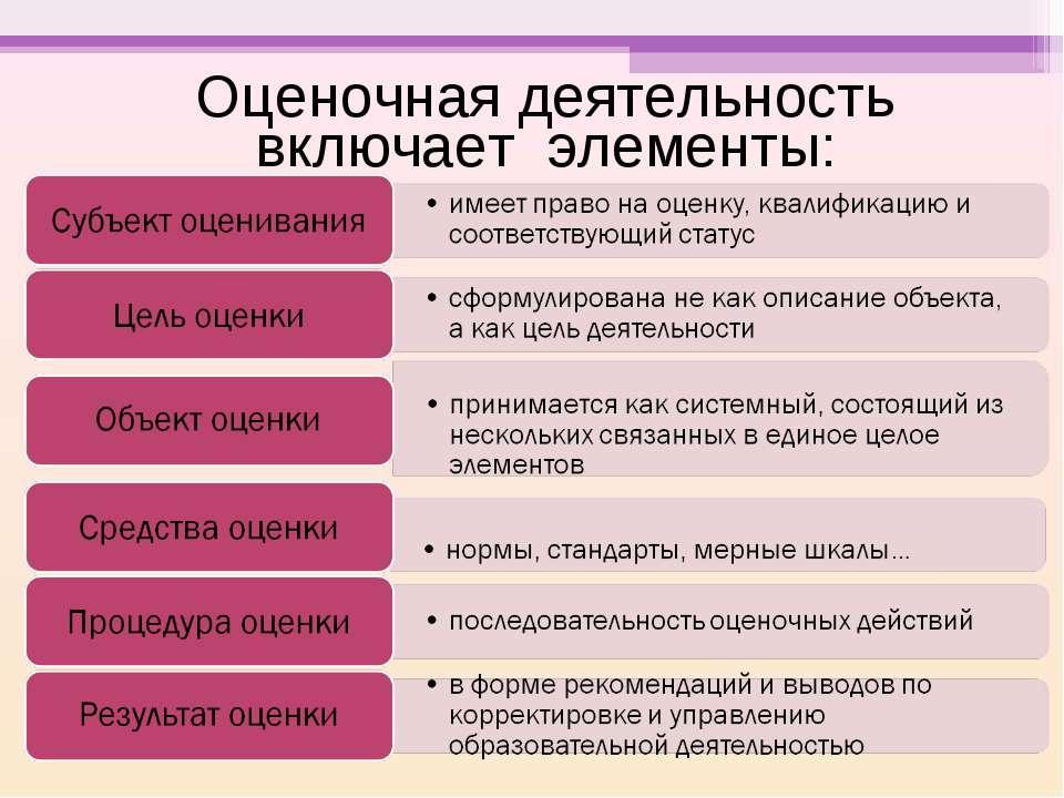 Оценочная деятельность включает элементы: