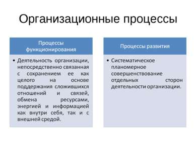 Организационные процессы