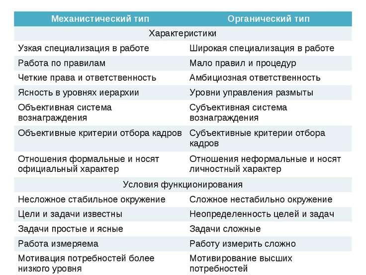 Механистический тип Органический тип Характеристики Узкая специализация в раб...