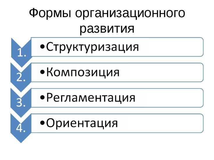 Формы организационного развития