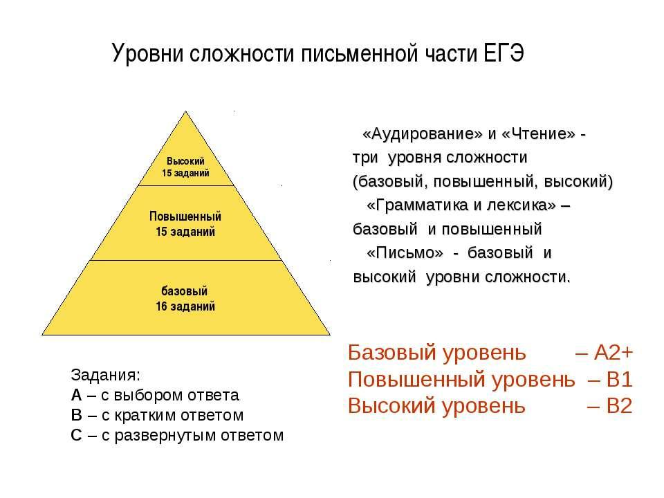 Уровни сложности письменной части ЕГЭ «Аудирование» и «Чтение» - три уровня с...