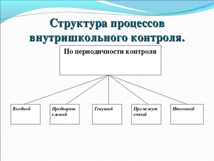 Структура процессов внутришкольного контроля.
