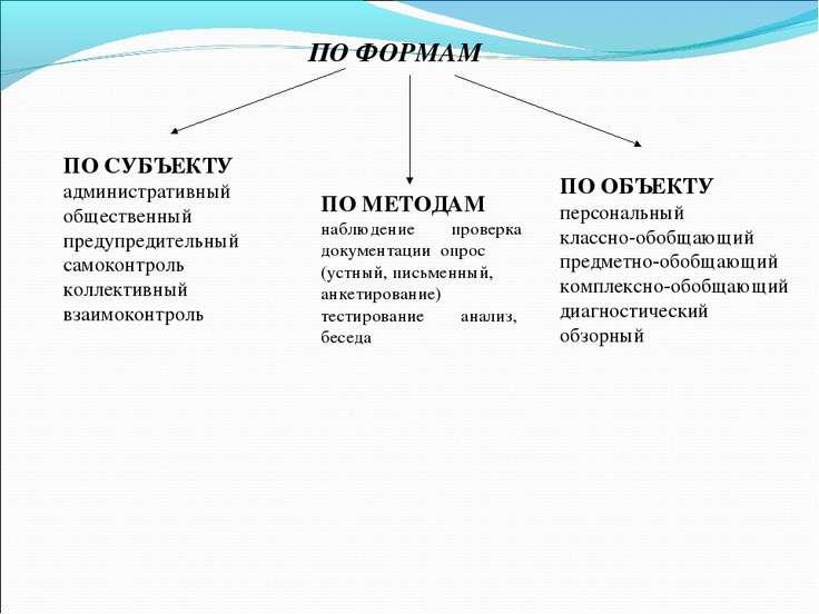 ПО ФОРМАМ ПО СУБЪЕКТУ административный общественный предупредительный самокон...