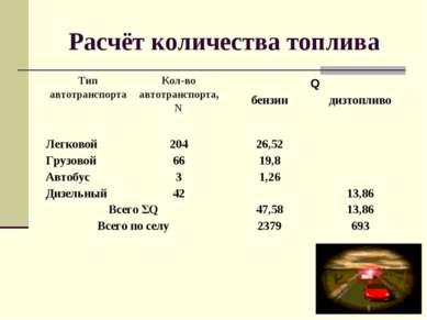 Расчёт количества топлива Тип автотранспорта Кол-во автотранспорта,N Q бензин...