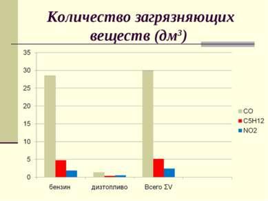 Количество загрязняющих веществ (дм3)
