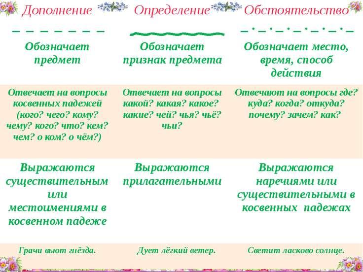 Цыганок Виктория Сергеевна Дополнение _ _ _ _ __ _ Определение Обстоятельство...