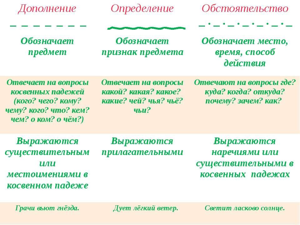 Итог урока Цыганок Виктория Сергеевна Дополнение _ _ _ _ __ _ Определение Обс...