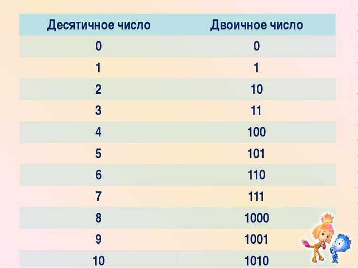 Десятичноечисло Двоичное число 0 0 1 1 2 10 3 11 4 100 5 101 6 110 7 111 8 10...