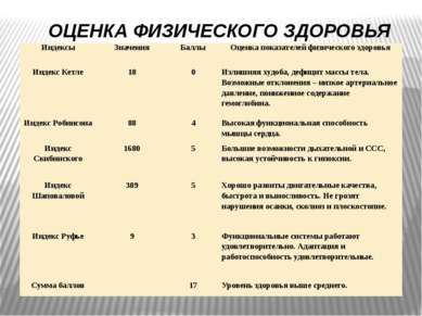 ОЦЕНКА ФИЗИЧЕСКОГО ЗДОРОВЬЯ Индексы Значения Баллы Оценка показателей физичес...