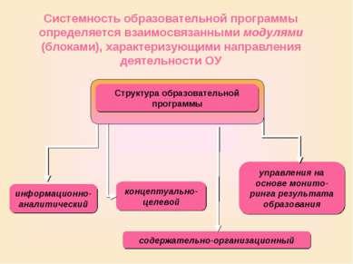 Системность образовательной программы определяется взаимосвязанными модулями ...