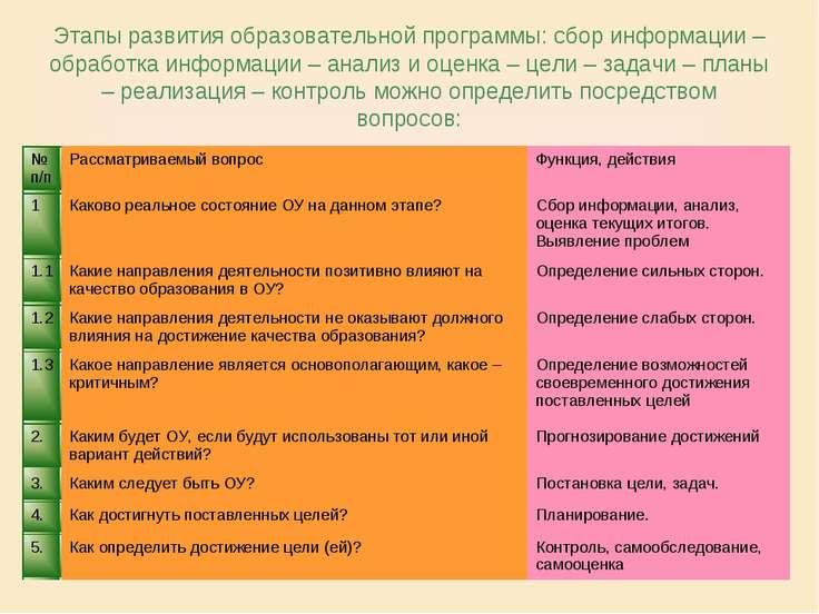 Этапы развития образовательной программы: сбор информации – обработка информа...