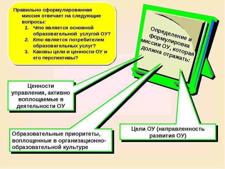 Ценности управления, активно воплощаемые в деятельности ОУ Правильно сформули...