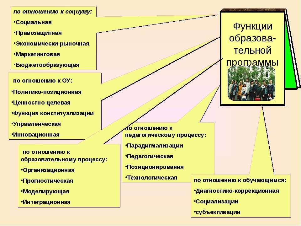 по отношению к ОУ: Политико-позиционная Ценностно-целевая Функция конституали...