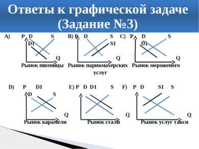 A) P D S В) Р D S C) P D S D1 S1 D1 Q Q Q Рынок пшеницы Рынок парикмахерских ...