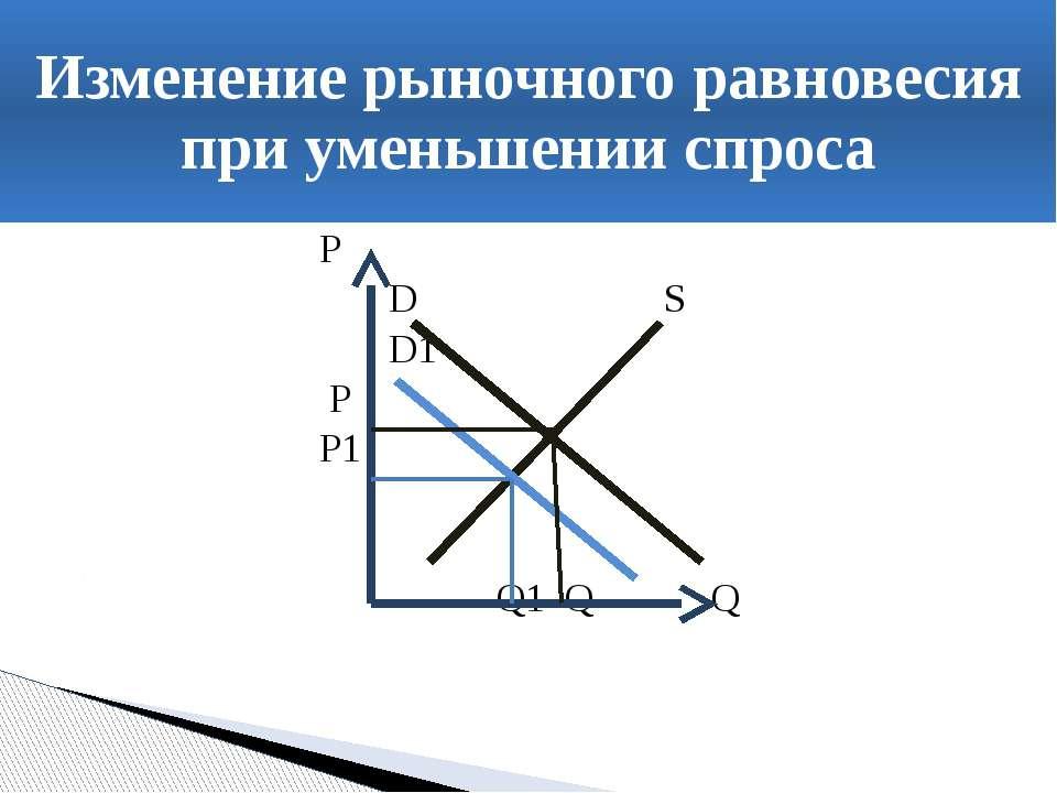 Р D S D1 P P1 Q1 Q Q Изменение рыночного равновесия при уменьшении спроса