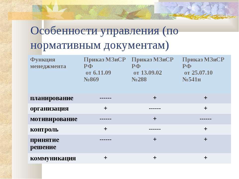 Особенности управления (по нормативным документам) Функция менеджмента Приказ...