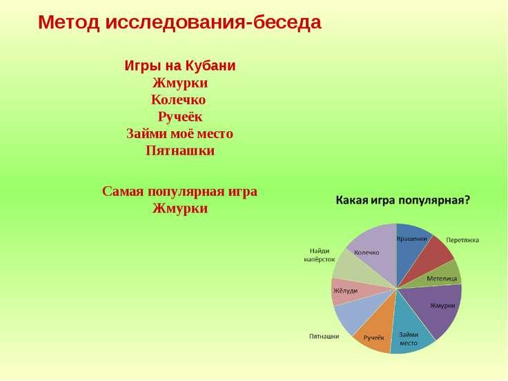 Метод исследования-беседа Игры на Кубани Жмурки Колечко Ручеёк Займи моё мест...