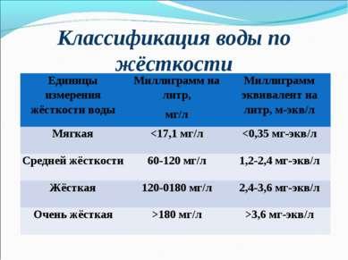 Классификация воды по жёсткости Единицы измерения жёсткости воды Миллиграмм н...